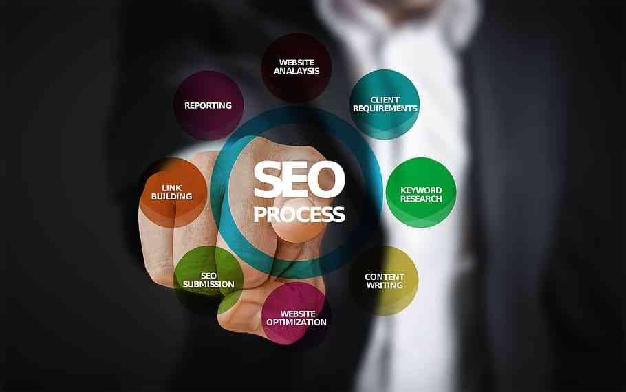 seo (search engine optimization). to gain traffic