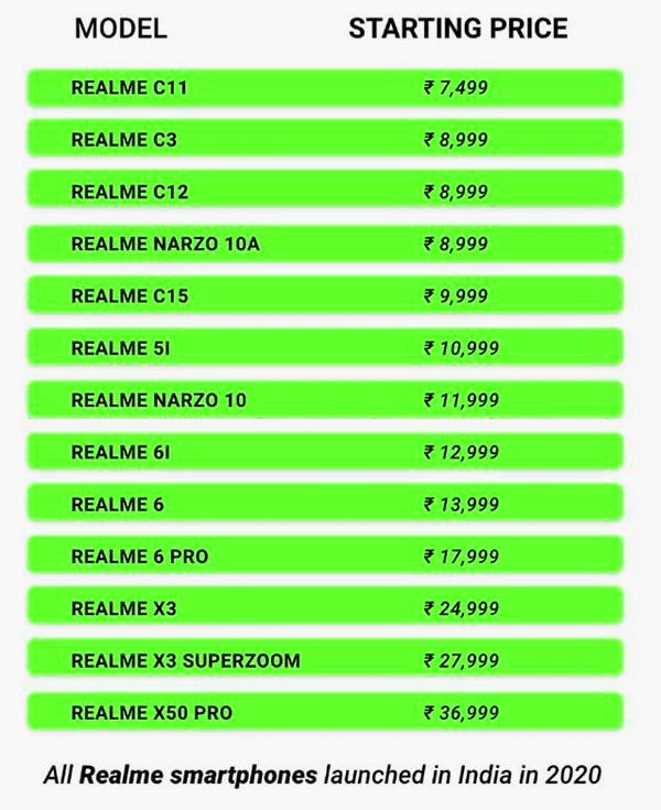 realme smartphones prices